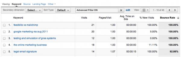 Screenshot from BMON's Google Analytics