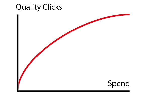 PPC-Clicks-vs-Spend