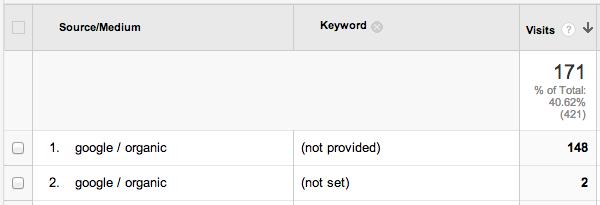Google keyword report