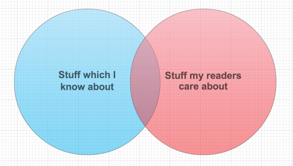 Stuff I know about
