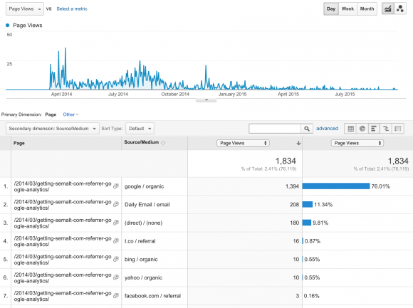 Google Analytics screenshot of traffic sources to a page