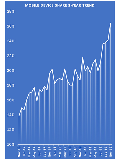 Chart showing rise of mobile traffic to an engineering supplier's website 2017-2019